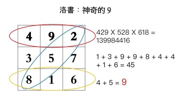 任何一排中隨機三個三位數字相乘,其結果的眾數和同樣等於9。(大紀元製圖)