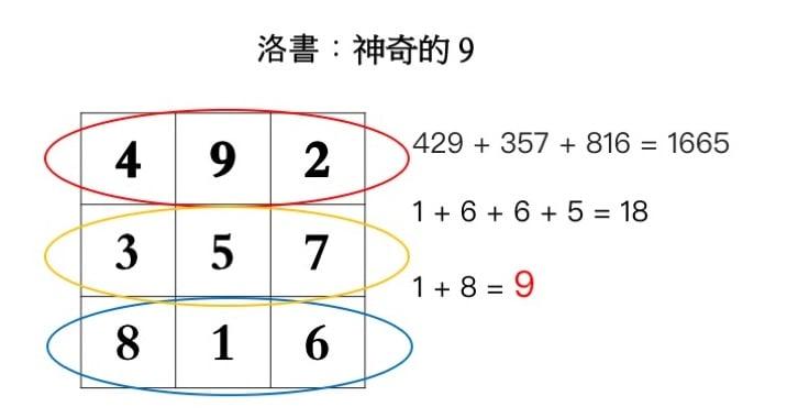 任何三排的三組數字相加,其結果的眾數和也等於9。(大紀元製圖)