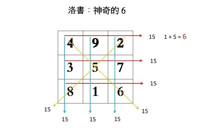 任何一排中(橫豎斜)的三個數字之和都是15,其眾數和為6。(大紀元製圖)
