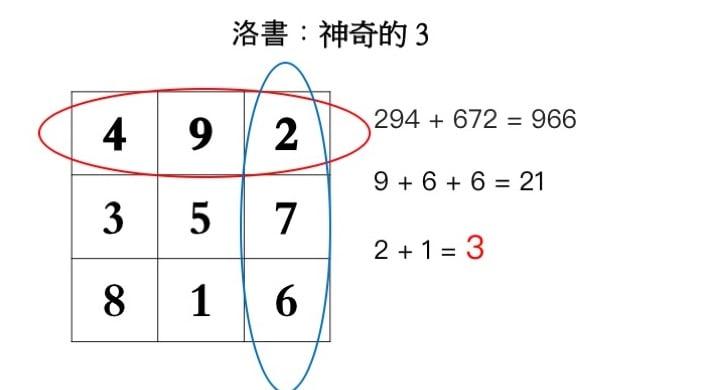任意兩排的兩組三位數字相加,其結果的眾數和都為3。(大紀元製圖)