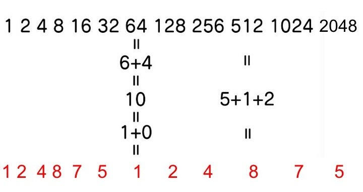 3、6、9三個數字沒有出現在其中。(大紀元製圖)