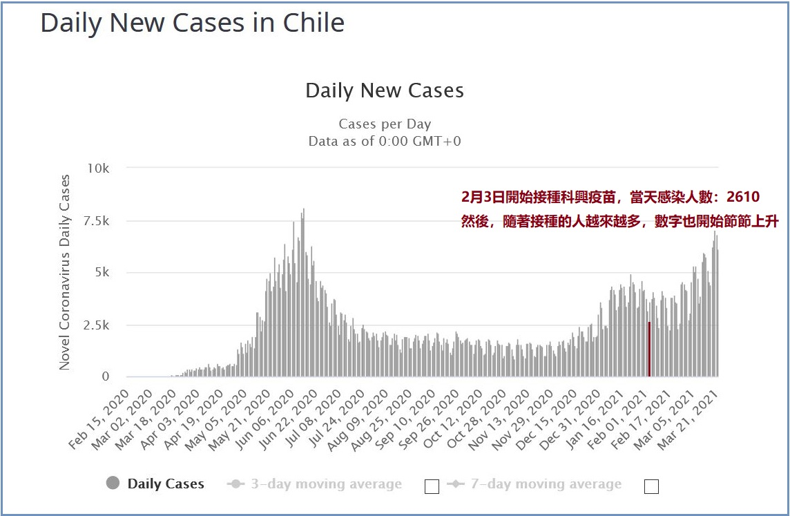 根據Worldometers網站公佈的數據顯示,智利2月3日開始接種中國科興疫苗後,新增確診人數不斷上升。(3月22日的網站截圖)