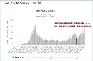 中共疫苗外交破功 智利打科興疫苗確診暴增三成