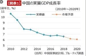 2020中國人均GDP僅相當於美國1980年水平