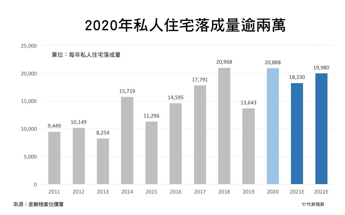 差餉物業估價署周五(3月26日),公佈《香港物業報告2021》初步統計數字,涵蓋多項香港私人物業,包括住宅、寫字樓與商業樓宇等數據。(大紀元製圖)