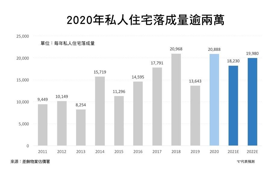 差餉物業估價署:去年住宅落成量逾2萬 整體空置率升至4.3%