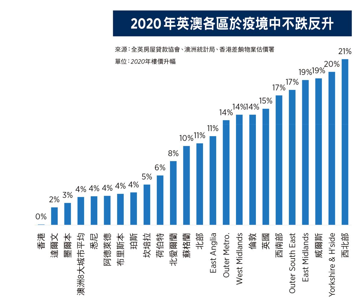 2020年英澳各區於疫境中不跌反升。(大紀元製表)