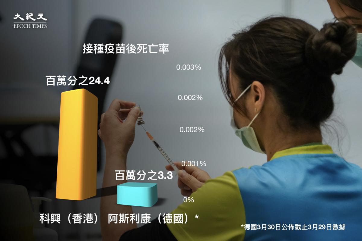 香港在接種科興疫苗後的死亡率與德國接種阿斯利康疫苗的死亡率對比。(大紀元製圖)