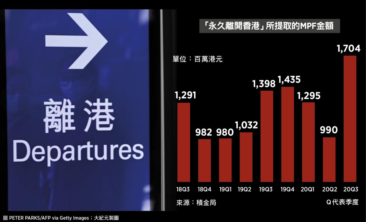 積金局最新報告顯示,去年第3季以「永久離開香港」為理由,申請提早取回強積金權益的人數,按季飆升35%至8,100人,涉及金額17.04億港元,人均提取約21萬港元。(大紀元製圖)
