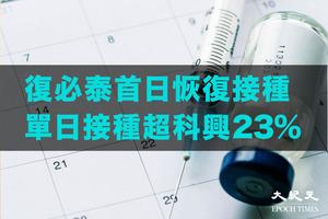 復必泰昨恢復接種 單日預約達科興5倍【影片】