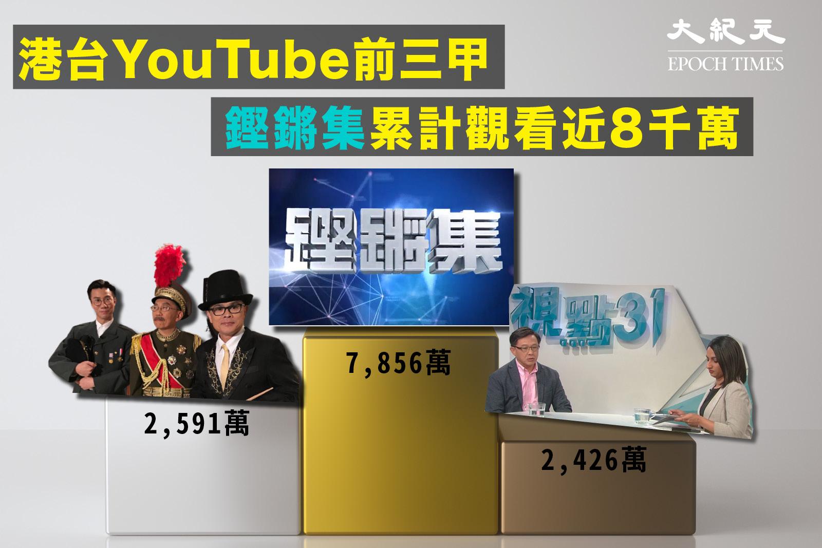 自2016年7月,《鏗鏘集》觀看次數最高,累計達7,856萬次;《頭條新聞》次之,有2,591萬次觀看。(大紀元製圖)