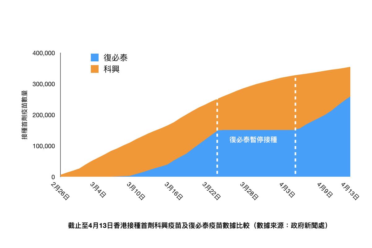 截止至4月13日香港接種首劑科興疫苗及復必泰疫苗數據比較(數據來源:政府新聞處)