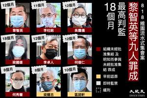 【8.18流水式集會判決】(有片)李柱銘、黎智英等人被判監8個月至18個月不等