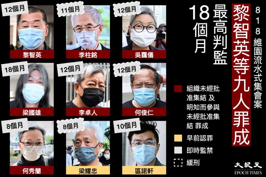【8.18流水式集會判決】李柱銘、黎智英等人被判監8個月至18個月不等