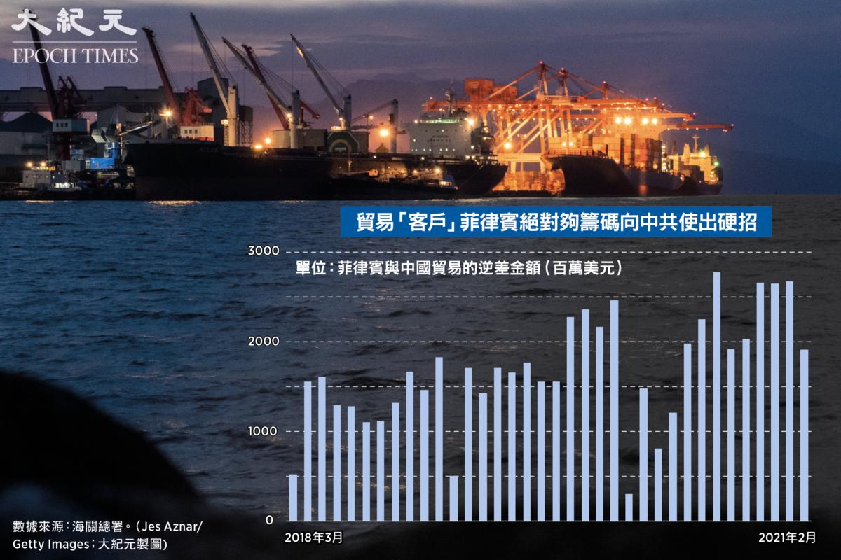 貿易「客戶」菲律賓絕對夠籌碼向中共使出硬。數據來源:海關總署。圖為菲律賓港口Subic Bay。(Jes Aznar/Getty Images;大紀元製圖)