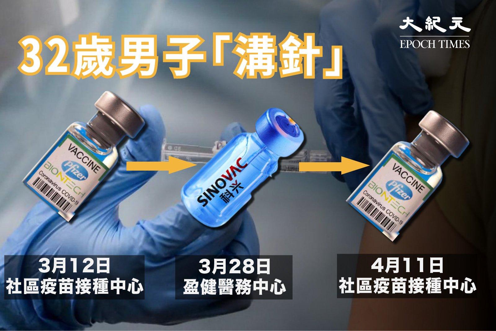 昨日(18日),衛生署公佈,本港一名32歲男子自行打混合針,先後接種3劑,包括復必泰和科興疫苗。(大紀元製圖)