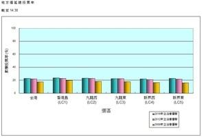 【立會選舉】首7小時投票率22.9% 五區均超上屆