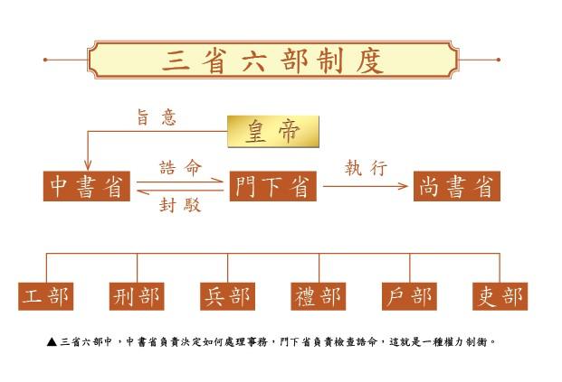 三省六部中,中書省負責決定如何處理事務,門下省負責檢查誥命,這就是一種權力制衡。
