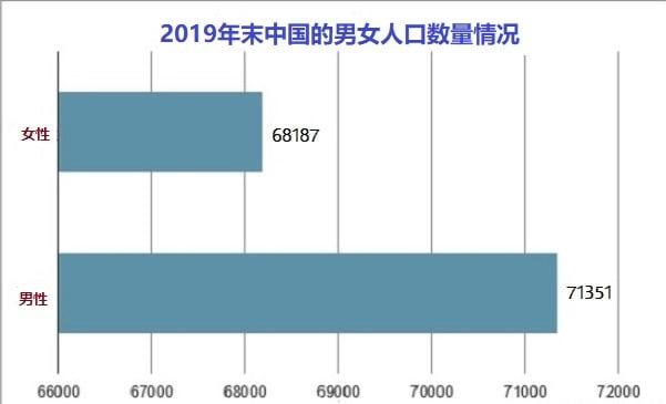 2019年末中國大陸男女人口數量狀況。(網絡截圖)