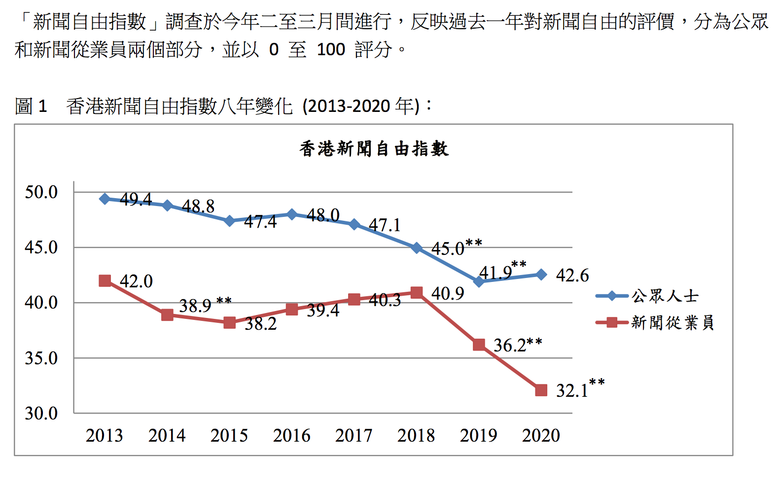 2013-2020年香港新聞自由指數變化。(香港記者協會)