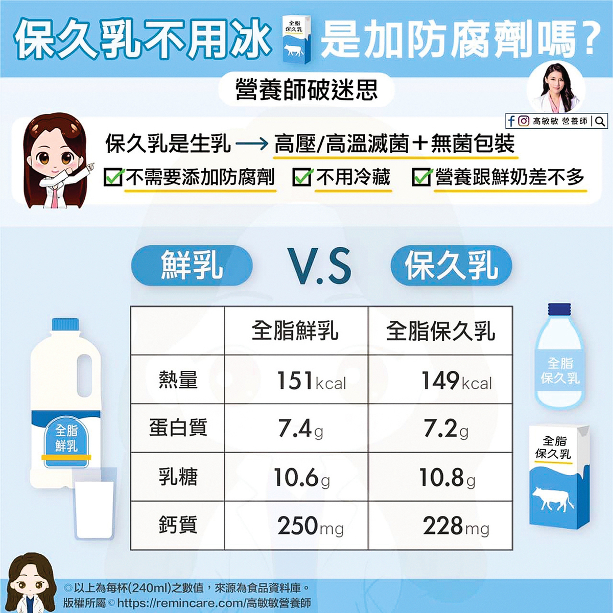 台灣食品資料庫提供的鮮乳、保久乳營養含量數值表,以上為每杯240ml之數值。(高敏敏營養師提供)