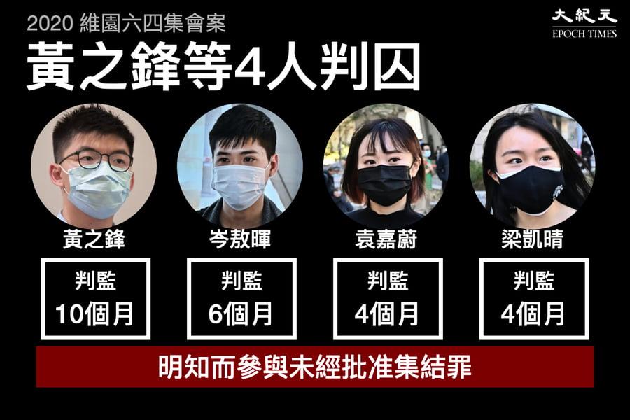 承認參與六四未經批准集結  黃之鋒岑敖暉等4人被判囚4至10個月