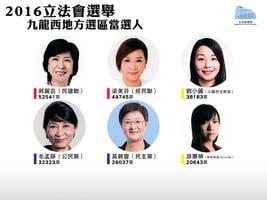 【立會選舉】九龍西地區直選結果