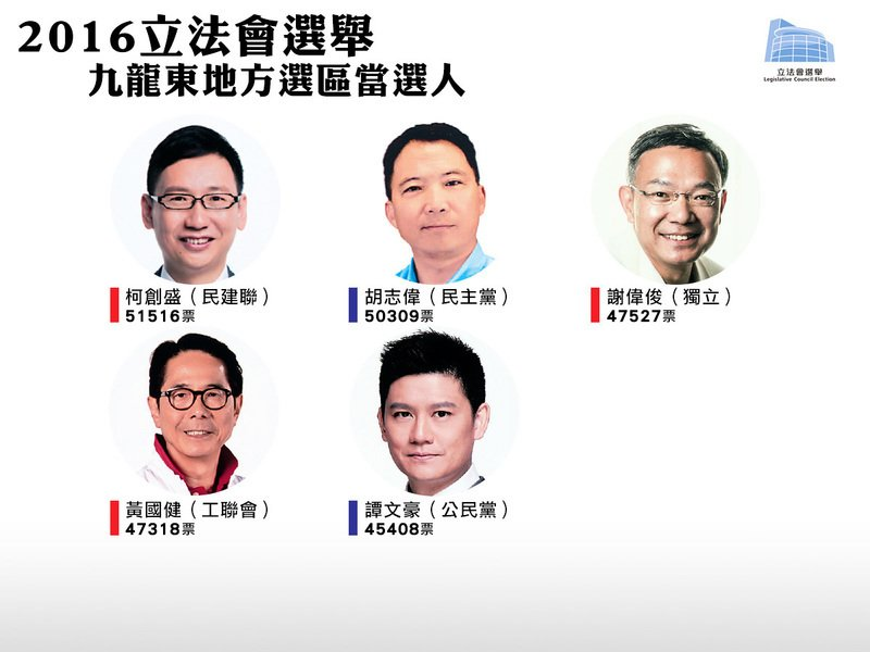 【立會選舉】九龍東地區直選結果