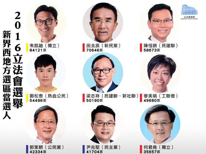 【立會選舉】新界西地區直選結果