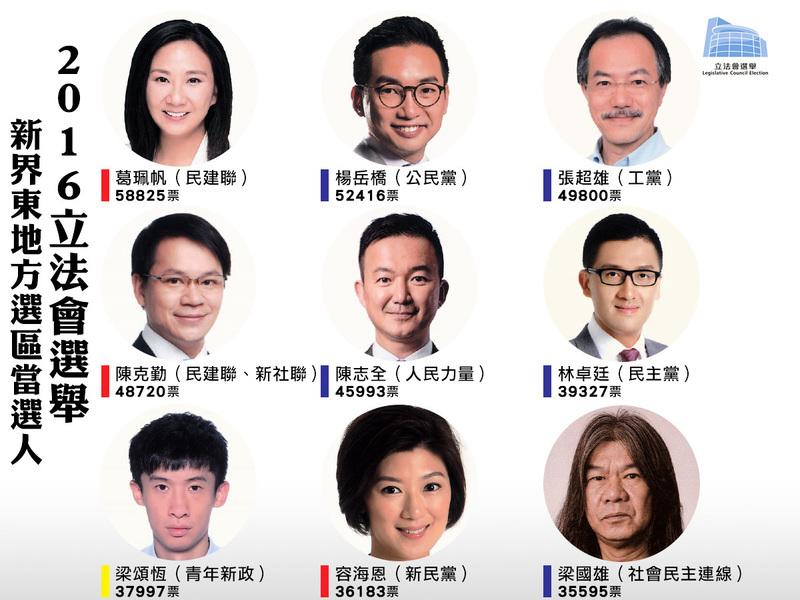 【立會選舉】新界東地區直選結果