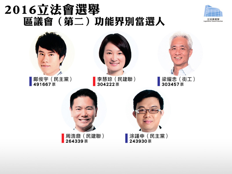 【立會選舉】超級區議會選舉結果公佈 泛民取三席