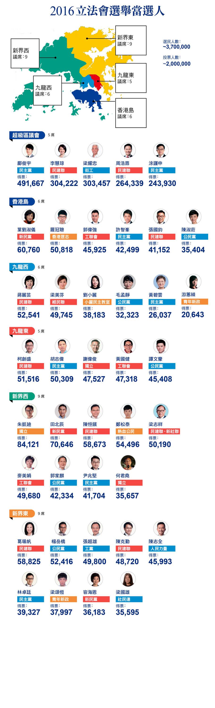 2016立法會換屆選舉直選議席及超級區議會議席當選人名單。(大紀元製圖)