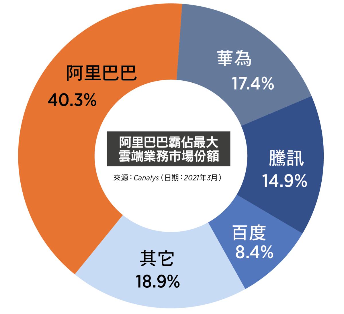 阿里巴巴霸佔最大雲端業務市場份額(大紀元製圖)
