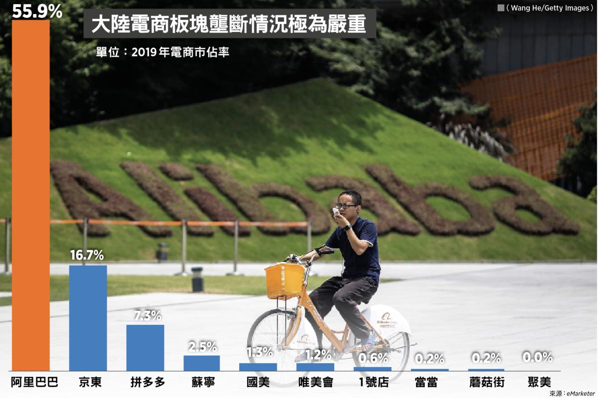 大陸電商板塊壟斷情況極為嚴重,阿里(09988)把控多年,網購市佔率已達56%,加上京東(09618)與拼多多(美碼:PDD)差不多已控制了整個市場。(Wang He/Getty Images;大紀元製圖)