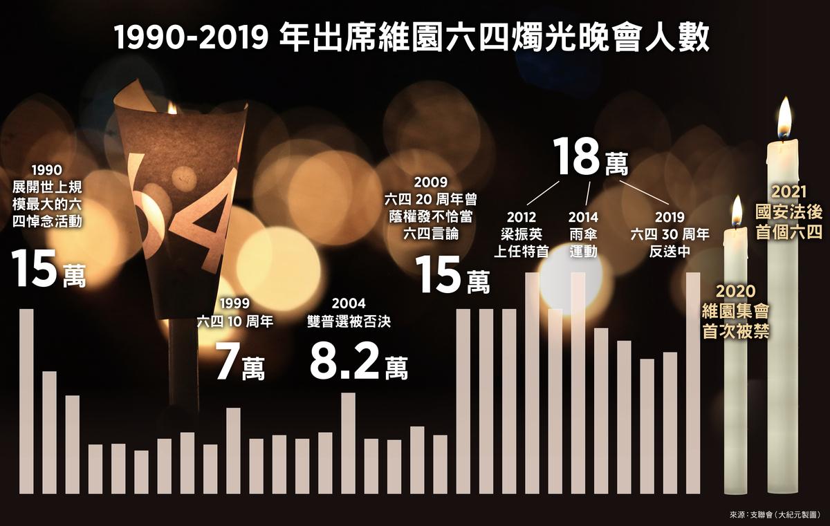 1990-2019 年出席維園六四燭光晚會人數(大紀元製圖)