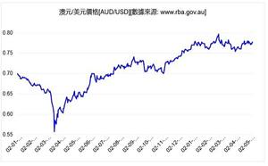 美國就業數據疲弱 美元貶值