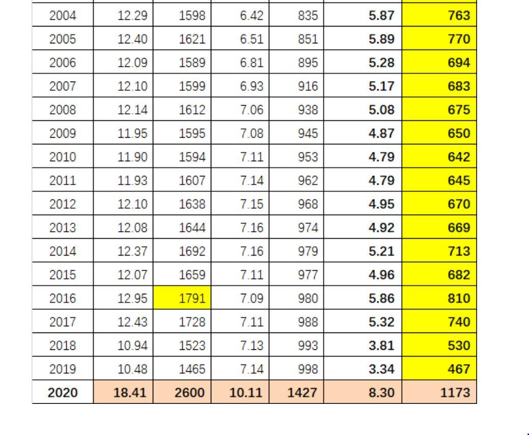 依據中共官方歷年出生死亡人數,計算2020年出生死亡人數。(網頁截圖)