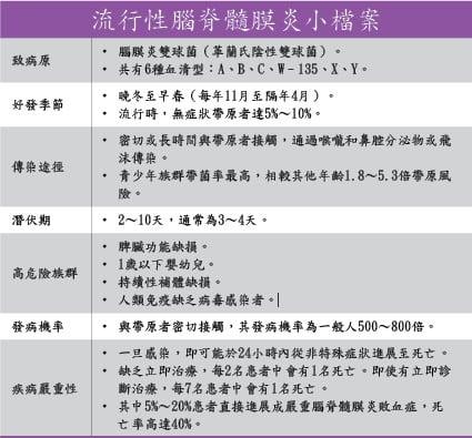 ※資料參考:衛生福利部疾病管制署—流行性腦脊髓膜炎介紹/World Health Organization, 2018. Meningococcal meningitis(台灣兒童感染症醫學會)