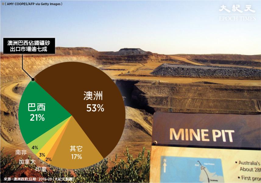 【談股論金】鐵礦砂板塊非中共主場
