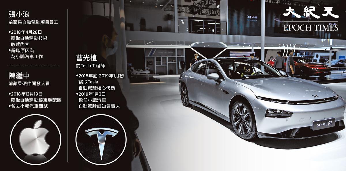 小鵬汽車預計下半年香港上市,但近期卻不斷爆出,被控竊取Tesla和蘋果的技術。(大紀元製圖)