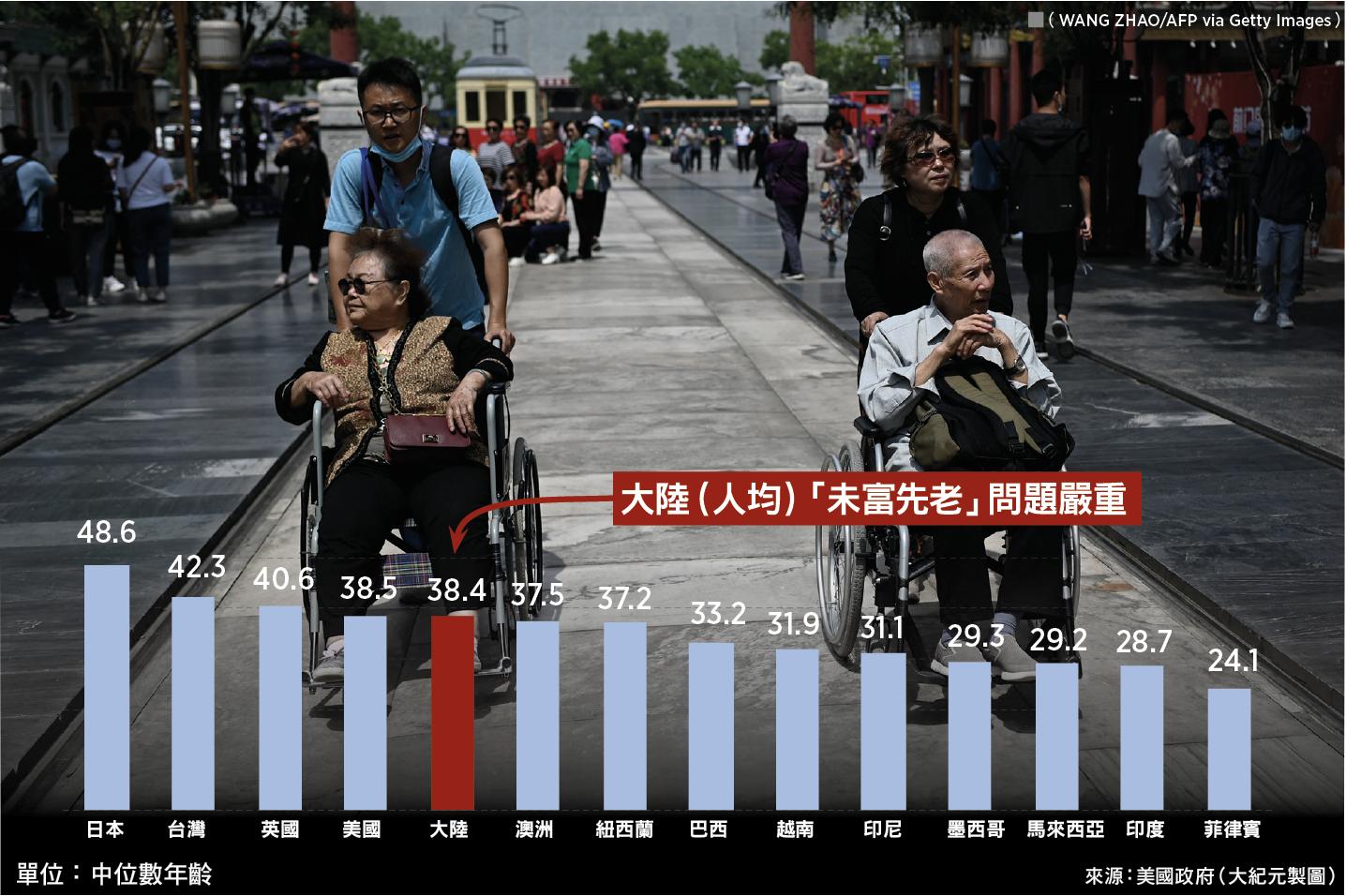 大陸過往10年的人口年均增長率僅0.53%,踏入2017年後的幾年間增幅收窄情況加劇。大陸(人均)「未富先老」問題嚴重。(WANG ZHAO/AFP via Getty Images;大紀元製圖)