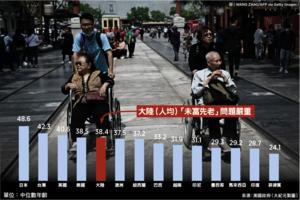 【談股論金】經濟大局掌握在人口數字上