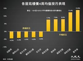 香港樓價一周上升0.53%