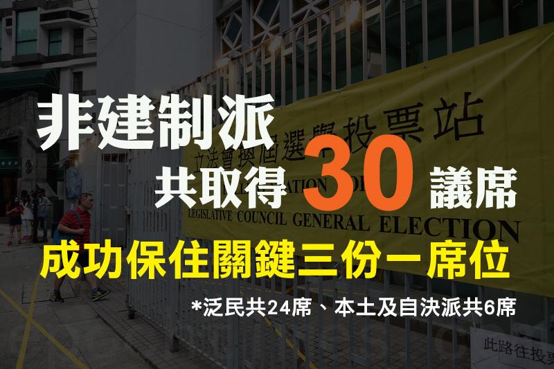 【立會選舉】非建制保住關鍵三份一席位