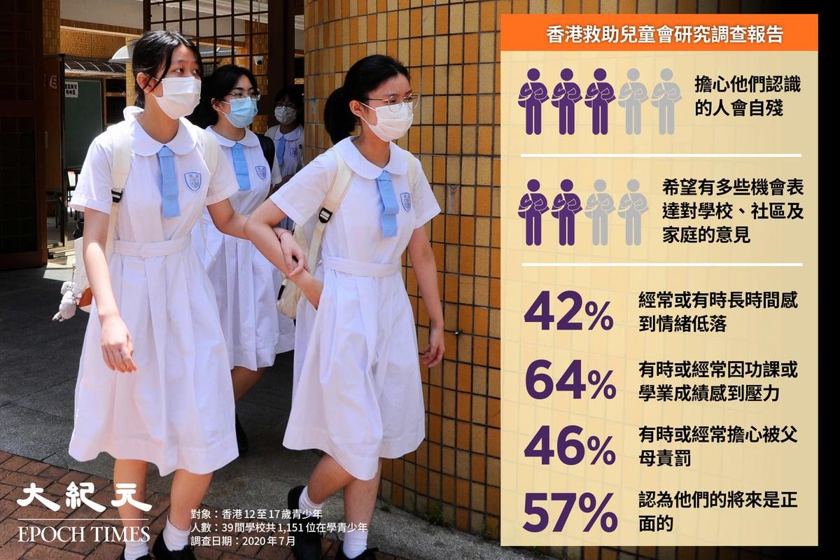 香港救助兒童會的一項調查顯示,有逾四成中學生長期感到不開心,更有超過六成學生擔心認識的人會自殘。(大紀元製圖)