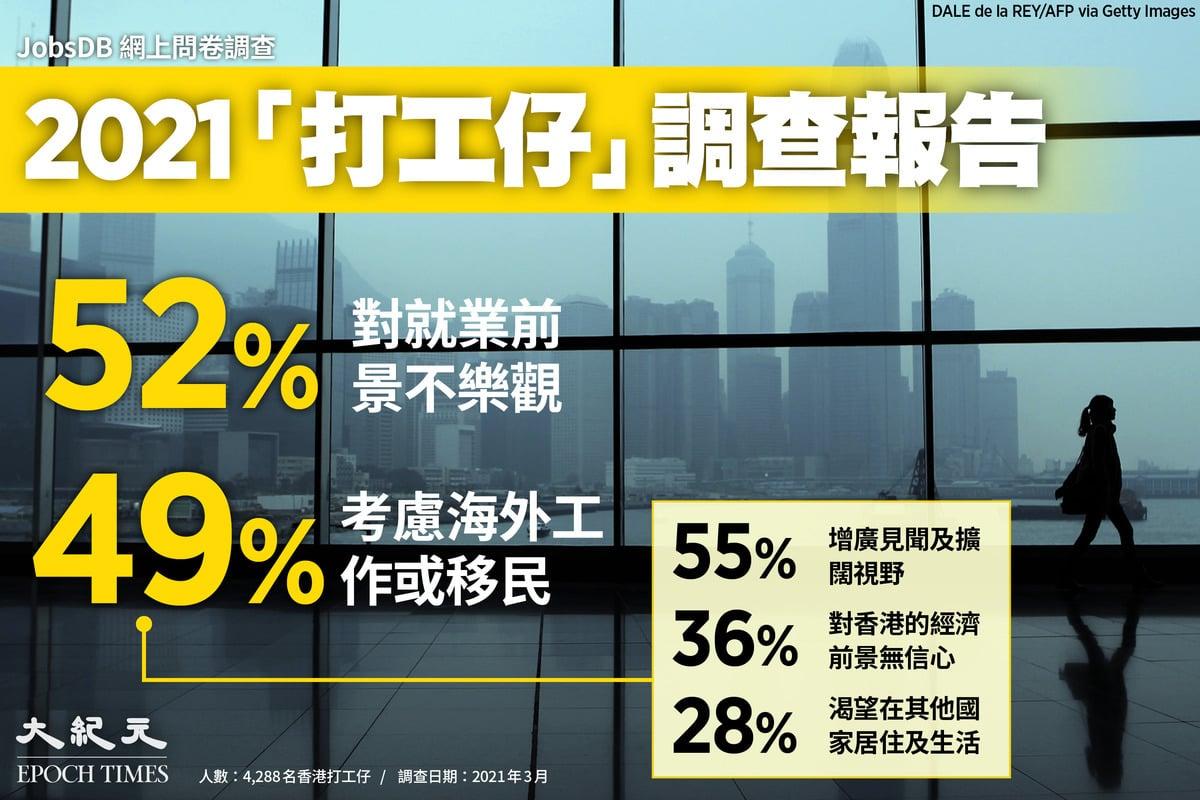 人才招聘網站JobsDB近期發佈2021年薪酬調查報告顯示,有52%受訪者對本港就業前景不樂觀。近半打工仔會考慮海外工作,比去年上升4%;其中約23%視移民為考慮選擇。(大紀元製圖)