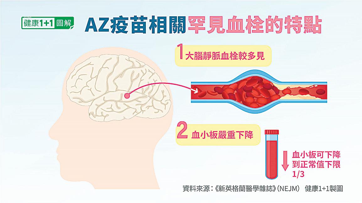 接種AZ 疫苗而發生的血栓有兩個顯著特點。