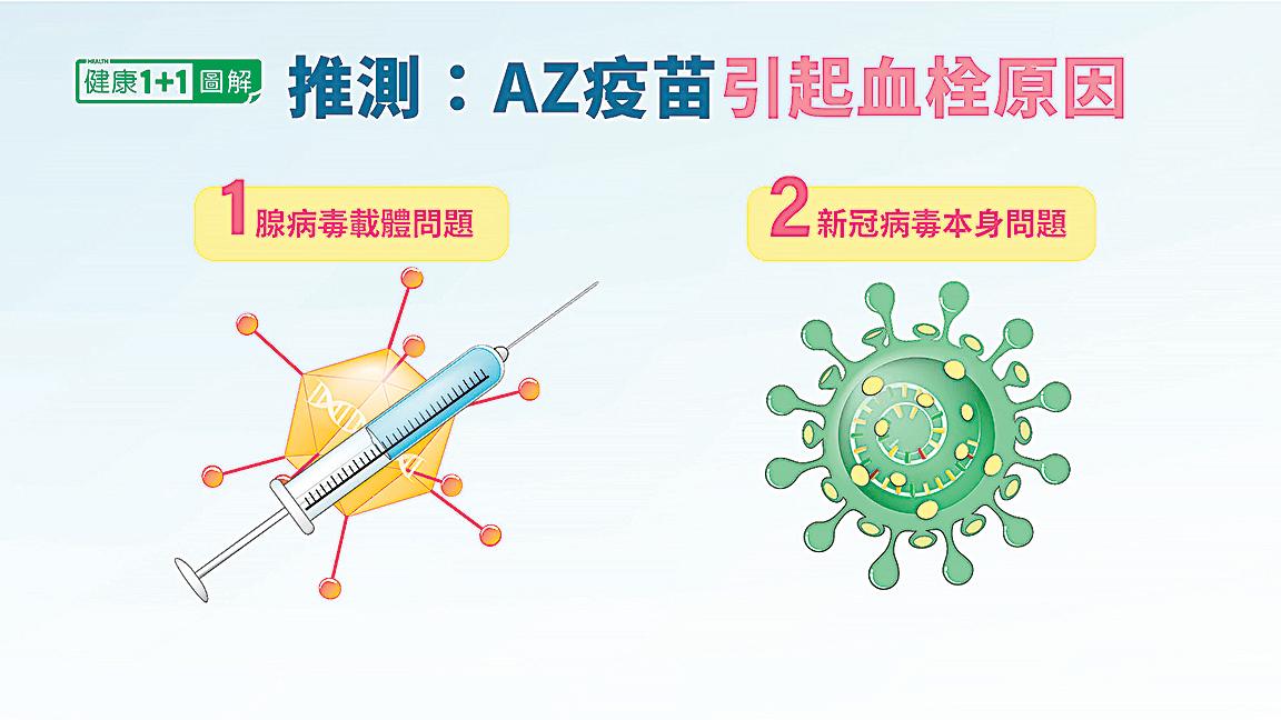 接種AZ疫苗引起血栓的原因推測有兩種可能性。