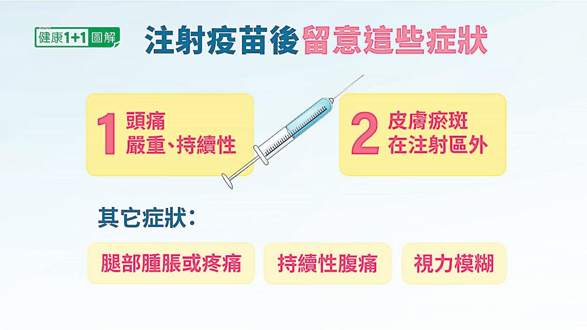 在注射強生、 AZ疫苗後,一定要留意罕見的血栓症狀。