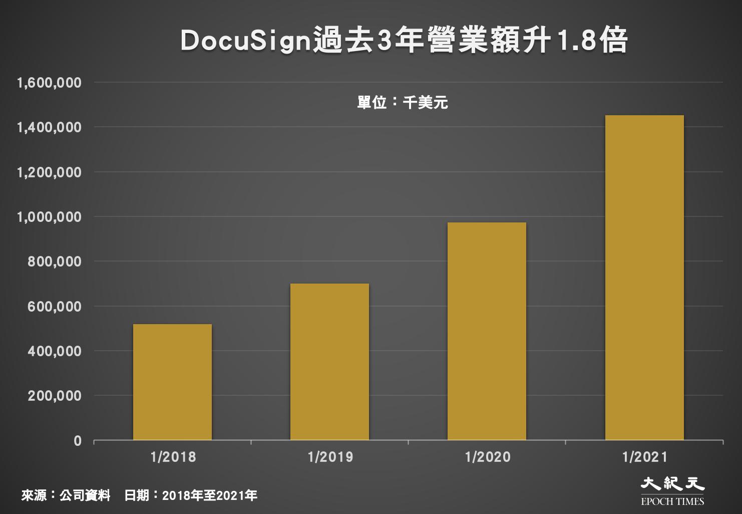 DocuSign過去3年 營業額升1.8倍(來源:公司資料/大紀元製圖)
